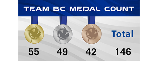 Team BC medal count